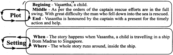 Samacheer Kalvi 7th English Guide Term 3 Supplementary Chapter 2 Man Overboard 3