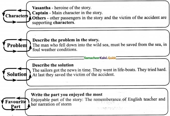 Samacheer Kalvi 7th English Guide Term 3 Supplementary Chapter 2 Man Overboard 4