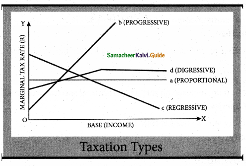 Samacheer Kalvi 7th Social Science Guide Economics Term 3 Chapter 1 Tax and its Importance 2