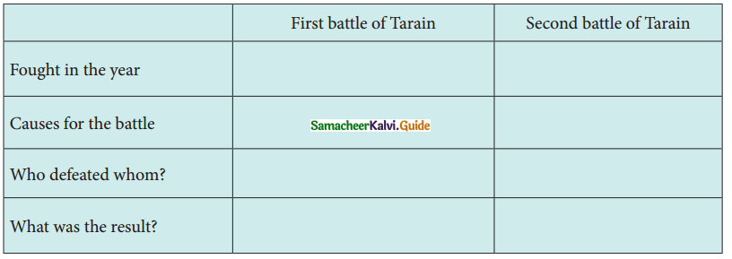 Samacheer Kalvi 7th Social Science Guide History Term 1 Chapter 2 Emergence of New Kingdoms in North India 3