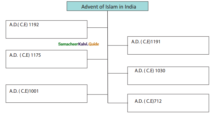 Samacheer Kalvi 7th Social Science Guide History Term 1 Chapter 2 Emergence of New Kingdoms in North India 4