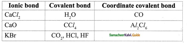 Samacheer Kalvi 9th Science Guide Chapter 13 Chemical Bonding 8