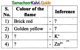 Samacheer Kalvi 9th Science Guide Chapter 14 Acids, Bases and Salts 11