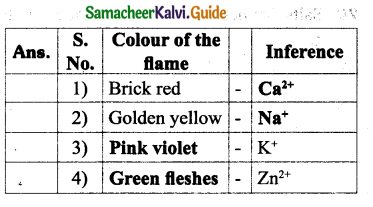 Samacheer Kalvi 9th Science Guide Chapter 14 Acids, Bases and Salts 12
