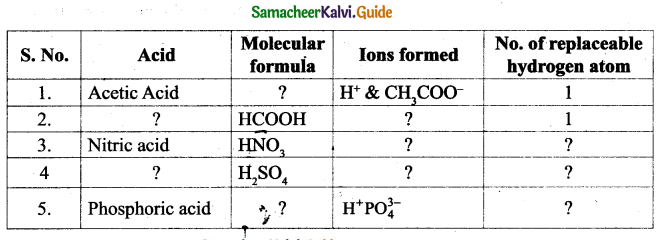Samacheer Kalvi 9th Science Guide Chapter 14 Acids, Bases and Salts 15