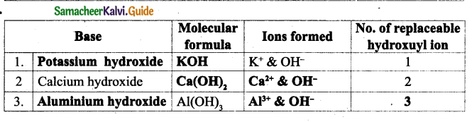 Samacheer Kalvi 9th Science Guide Chapter 14 Acids, Bases and Salts 18