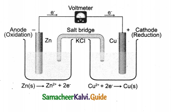 Samacheer Kalvi 9th Science Guide Chapter 16 Applied Chemistry 2