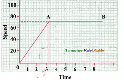 Samacheer Kalvi 9th Science Guide Chapter 2 Motion 28