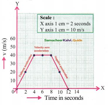 Samacheer Kalvi 9th Science Guide Chapter 2 Motion 30