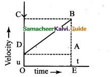 Samacheer Kalvi 9th Science Guide Chapter 2 Motion 6