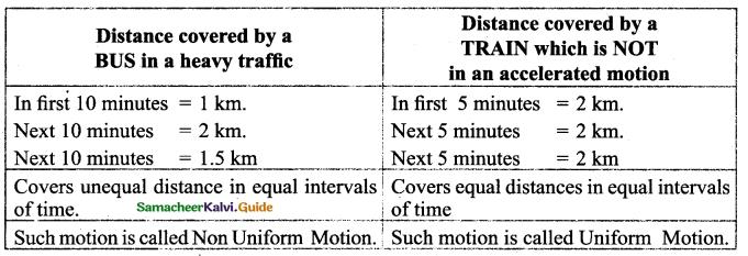 Samacheer Kalvi 9th Science Guide Chapter 2 Motion 9
