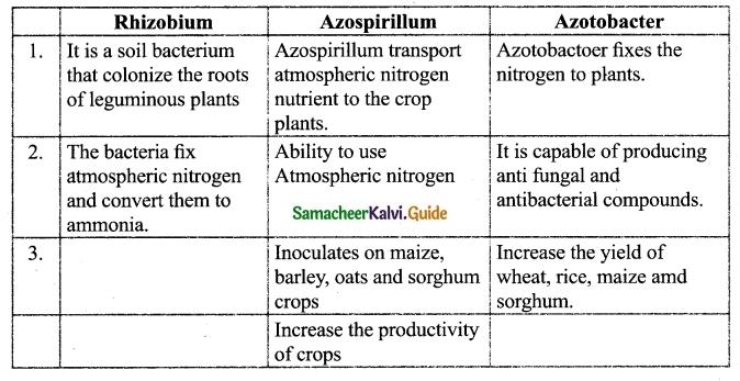 Samacheer Kalvi 9th Science Guide Chapter 23 Economic Biology-2
