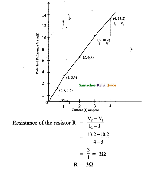 Samacheer Kalvi 9th Science Guide Chapter 4 Electric Charge and Electric Current 2 (2)