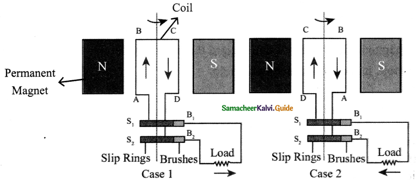 Samacheer Kalvi 9th Science Guide Chapter 5 Magnetism and Electromagnetism 4