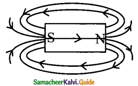 Samacheer Kalvi 9th Science Guide Chapter 5 Magnetism and Electromagnetism 6