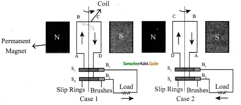 Samacheer Kalvi 9th Science Guide Chapter 5 Magnetism and Electromagnetism 7