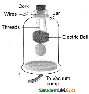 Samacheer Kalvi 9th Science Guide Chapter 8 Sound 6