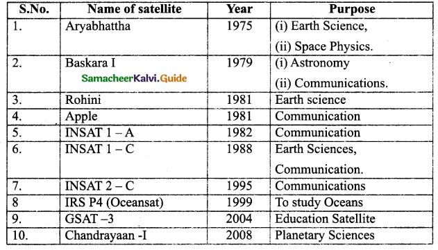 E:\jyothi\images\2\Samacheer Kalvi 9th Science Guide Chapter 9 Universe 4.png