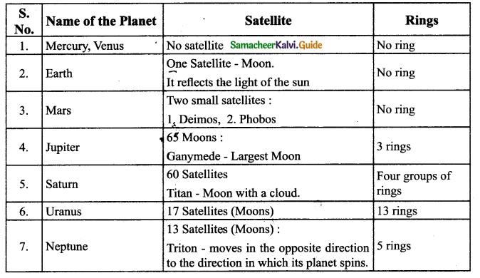 Samacheer Kalvi 9th Science Guide Chapter 9 Universe 5