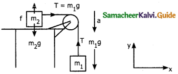 Samacheer Kalvi 11th Physics Guide Chapter 3 Laws of Motion 17