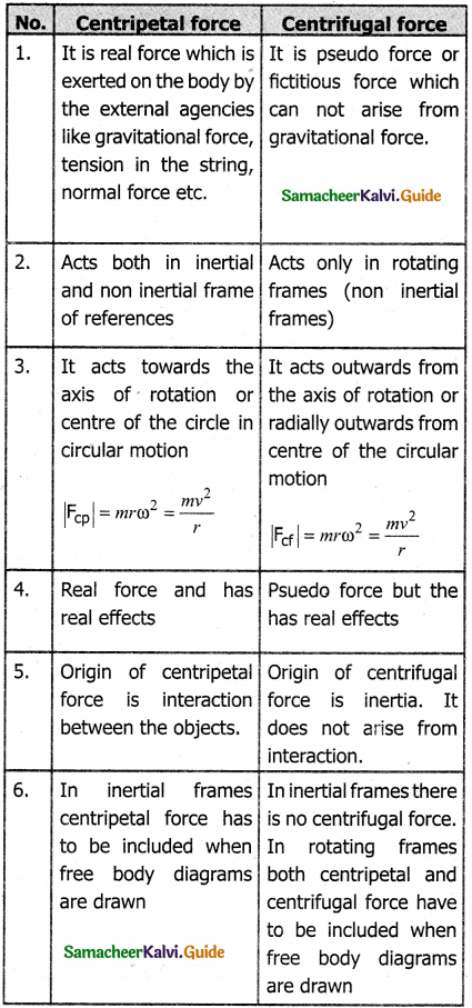 Samacheer Kalvi 11th Physics Guide Chapter 3 Laws of Motion 23