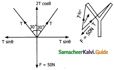 Samacheer Kalvi 11th Physics Guide Chapter 3 Laws of Motion 44