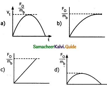 Samacheer Kalvi 11th Physics Guide Chapter 3 Laws of Motion 51