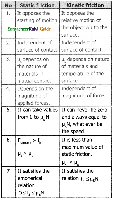 Samacheer Kalvi 11th Physics Guide Chapter 3 Laws of Motion 8