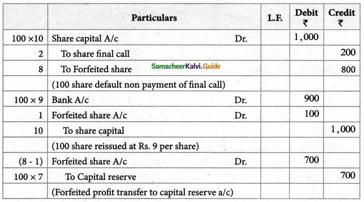 Samacheer Kalvi 12th Accountancy Guide Chapter 7 Company Accounts 2