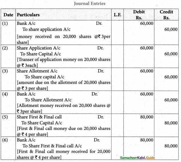 Samacheer Kalvi 12th Accountancy Guide Chapter 7 Company Accounts 45