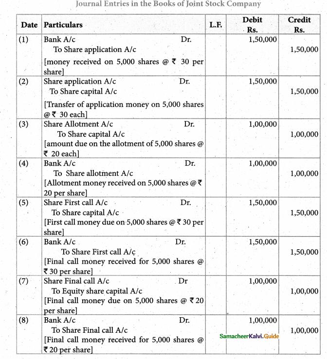 Samacheer Kalvi 12th Accountancy Guide Chapter 7 Company Accounts 48