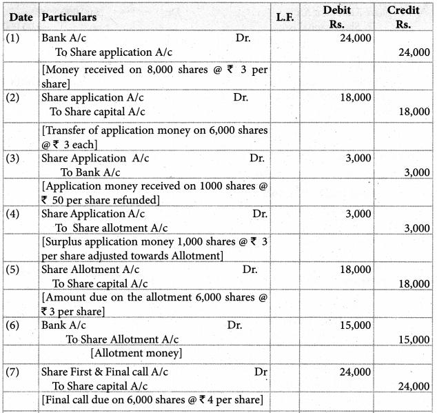 Samacheer Kalvi 12th Accountancy Guide Chapter 7 Company Accounts 55