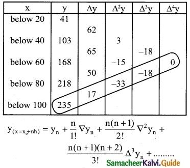 Samacheer Kalvi 12th Business Maths Guide Chapter 5 Numerical Methods Ex 5.2 10