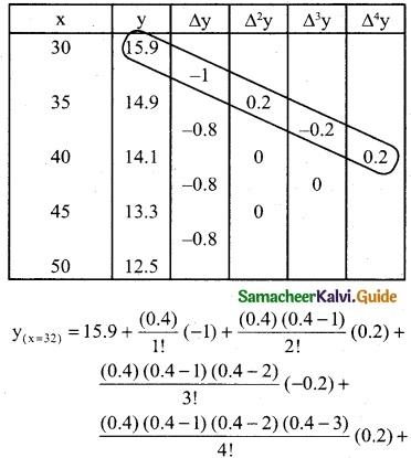 Samacheer Kalvi 12th Business Maths Guide Chapter 5 Numerical Methods Ex 5.2 13