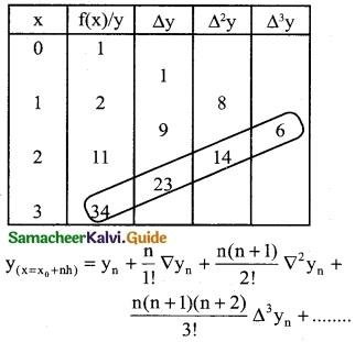 Samacheer Kalvi 12th Business Maths Guide Chapter 5 Numerical Methods Ex 5.2 17