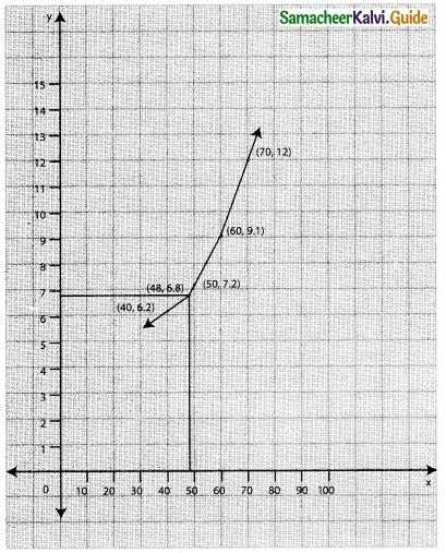 Samacheer Kalvi 12th Business Maths Guide Chapter 5 Numerical Methods Ex 5.2 2