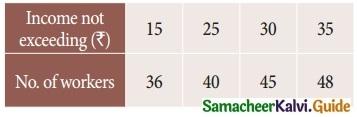 Samacheer Kalvi 12th Business Maths Guide Chapter 5 Numerical Methods Ex 5.2 21