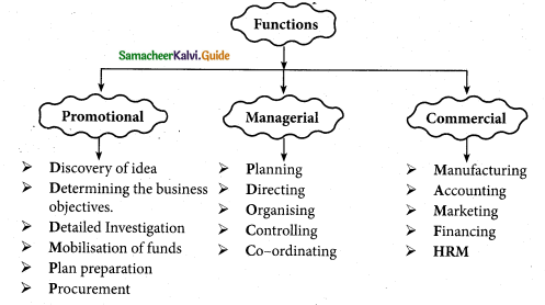 Samacheer Kalvi 12th Commerce Guide Chapter 23 Elements of Entrepreneurship 1