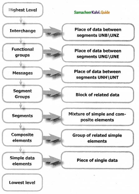 Samacheer Kalvi 12th Computer Applications Guide Chapter 18 Electronic Data Interchange – EDI 1