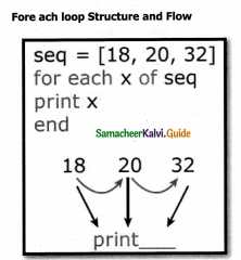 Samacheer Kalvi 12th Computer Applications Guide Chapter 7 Looping Structure 1