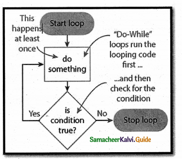 Samacheer Kalvi 12th Computer Applications Guide Chapter 7 Looping Structure 2