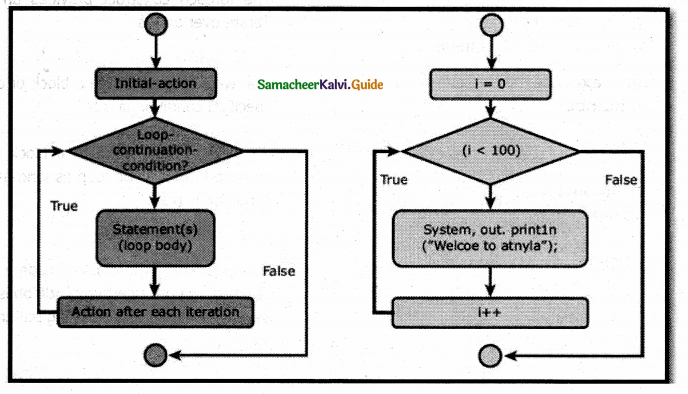 Samacheer Kalvi 12th Computer Applications Guide Chapter 7 Looping Structure 3
