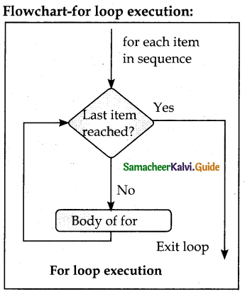 Samacheer Kalvi 12th Computer Science Guide Chapter 6 Control Structures 1