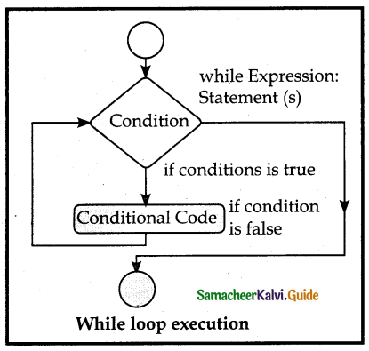 Samacheer Kalvi 12th Computer Science Guide Chapter 6 Control Structures 3
