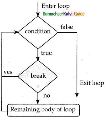 Samacheer Kalvi 12th Computer Science Guide Chapter 6 Control Structures 5