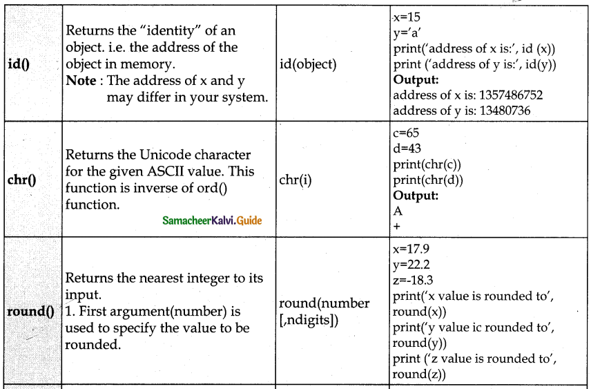 Samacheer Kalvi 12th Computer Science Guide Chapter 7 Python Functions 1