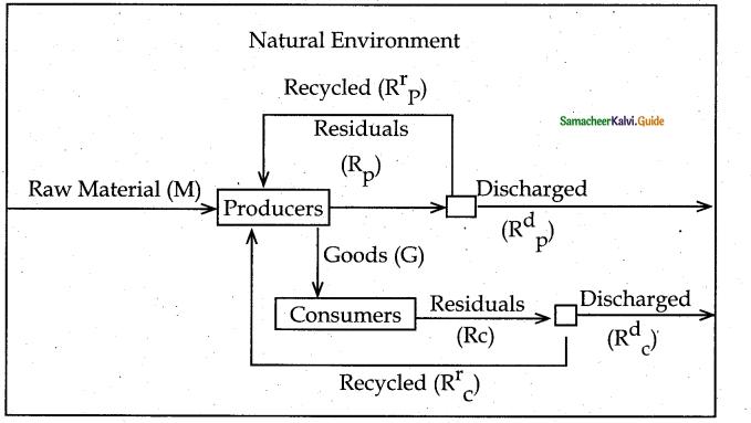 Samacheer Kalvi 12th Economics Guide Chapter 10 Environmental Economics 4