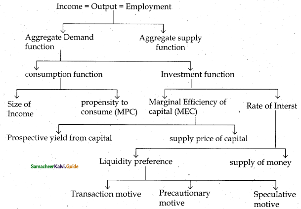 Samacheer Kalvi 12th Economics Guide Chapter 3 Theories of Employment and Income 1