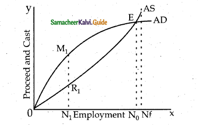 Samacheer Kalvi 12th Economics Guide Chapter 3 Theories of Employment and Income 3