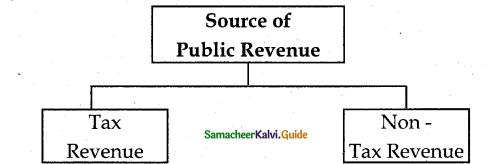 Samacheer Kalvi 12th Economics Guide Chapter 9 Fiscal Economics 5